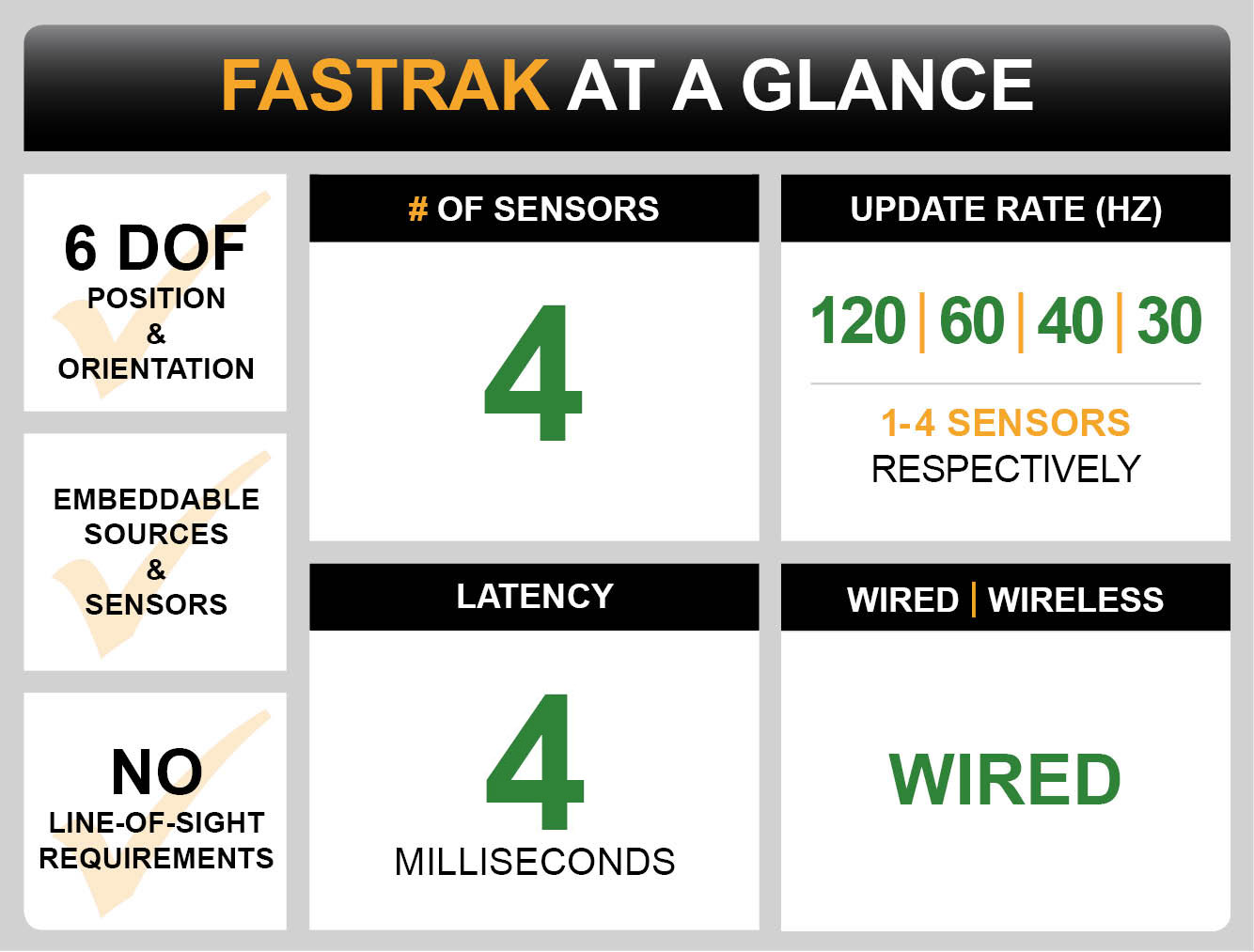 FASTRAK Dashboard