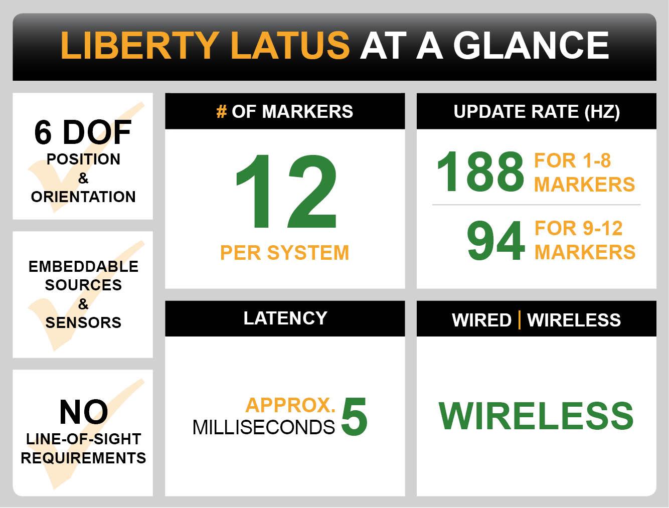 Liberty Latus Dashboard