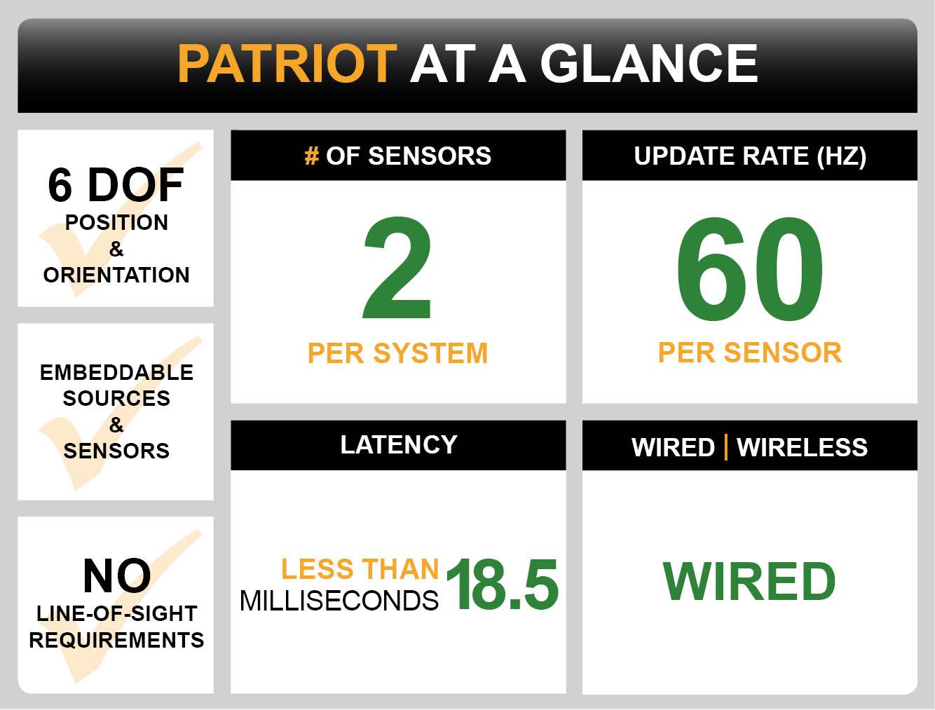 Patriot Dashboard
