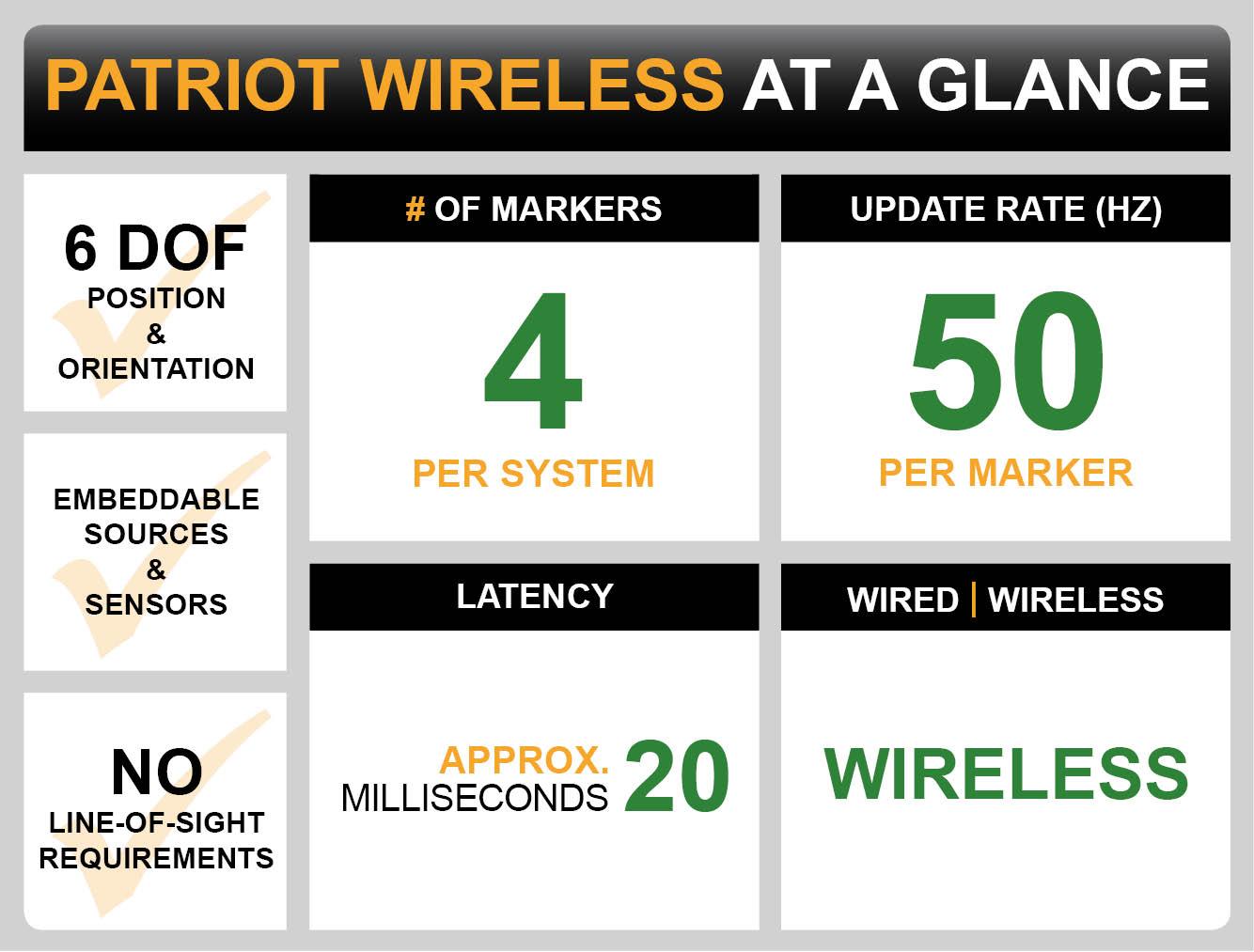 Patriot Wireless Dashboard